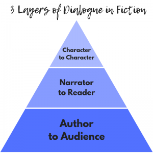 3 Layers of Dialogue in Fiction: Character to Character, Narrator to Reader, Author to Audience